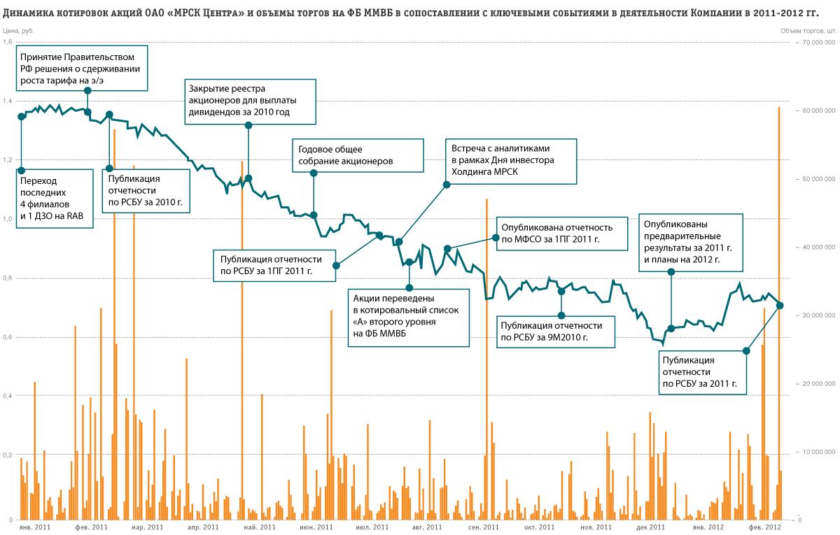 котировки акций компаний ммвб